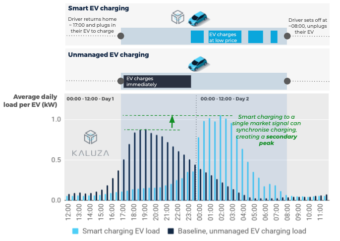 "Exhibit 1 -Introducing the smart charging ""secondary peak"". Diversified daily charging load per EV (smart charging, and unmanaged EVs). Data captured prior to onset of COVID-19 restrictions,  1st Oct '19 - 22nd Mar '20. Source: Kaluza Data."