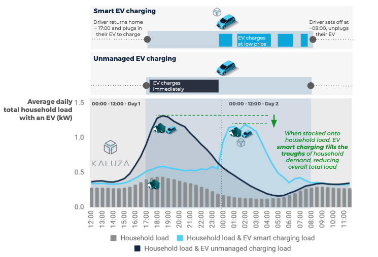 "Exhibit 2 - EV smart charging reduces peak total household load —  even with a ""secondary peak"" Diversified daily EV charging load (smart charging, and unmanaged EVs), with the household Profile Class 1 domestic load profile, for 2019's  peak winter day. EV data captured prior to onset of COVID-19 restrictions,  1st Oct '19 - 22nd Mar '20. Source: Kaluza Data. Elexon PC1 domestic profile data 2019."