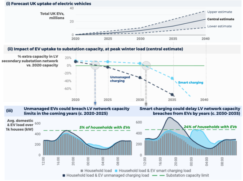 Exhibit 3 - How can smart charging delay network reinforcement? An illustration. (i) Forecast UK uptake of EVs, incl. a lower, central, and upper estimate. (ii) Percent additional capacity vs. 2020, for  an illustrative LV substation with 1k households (15% capacity headroom in 2020 vs. winter peak load). Central estimate EV forecast used. (iii) Total household load for an illustrative secondary substation serving 1k households on a peak winter day. Total household load incl. domestic and diversified EV charging load. Domestic load based on Profile Class 1 domestic load profile, for 2019's  peak winter day. EV profiles based on Kaluza data captured prior to onset of COVID-19 restrictions,  1st Oct '19 - 22nd Mar '20. Profiles presented for a 5% and 24% uptake of EVs amongst the 1k households.  Sources: (i) The CCC 2020, NGESO FES 2019, Accenture 2019; (ii, iii) Kaluza Data. Elexon PC1 domestic profile data 2019