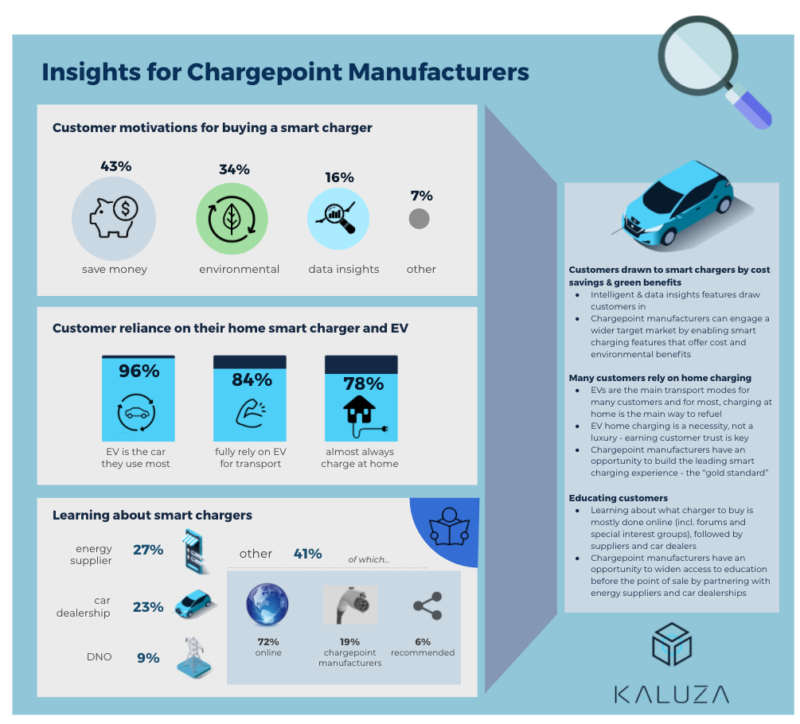Infographic 1. Customer insights for home chargepoint manufacturers Survey conducted Aug - Sep 2020, over 122 Kaluza smart charger customers enrolled in the UK Power Networks Shift trial. Images: piggy bank by David, environment by Felipe Florez, data insight by Annette Spithoven, strong by Fae Fray, electricity by Stephanie Wauters, learning by Ahmad  from Noun Project