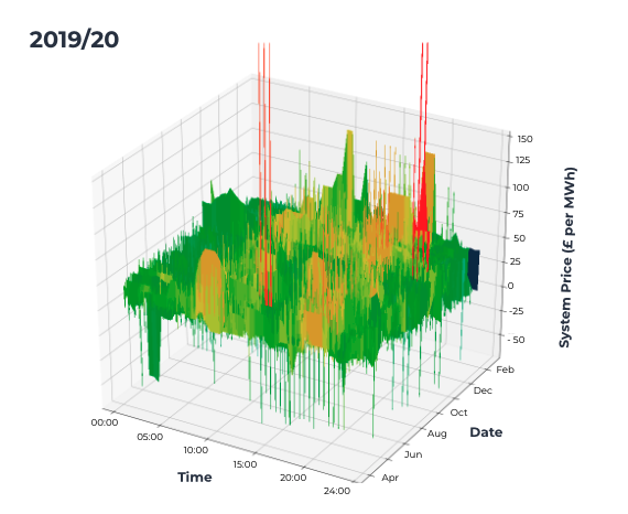 These graphs present the increase in volatility in the UK's wholesale  electricity, Kaluza data