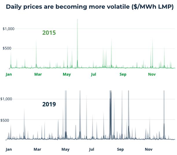 Kaluza analysis of wholesale prices in Houston, Texas