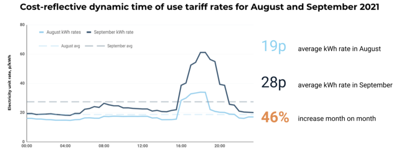 This plot shows the kWh rates of a hypothetical dynamic type of use tariff tracking wholesale and network costs in August and September. Customers on such a tariff would have been exposed to a 50% increase in average unit rate in just one month.